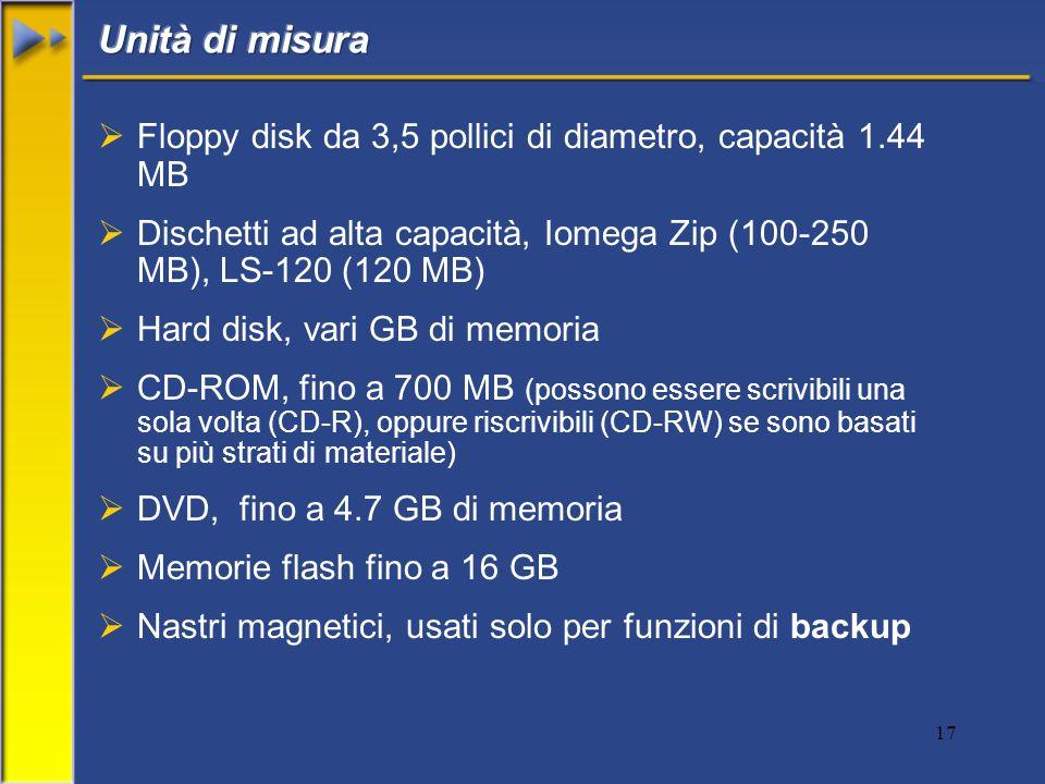 Unità di misura Floppy disk da 3,5 pollici di diametro, capacità 1.44 MB. Dischetti ad alta capacità, Iomega Zip (100-250 MB), LS-120 (120 MB)