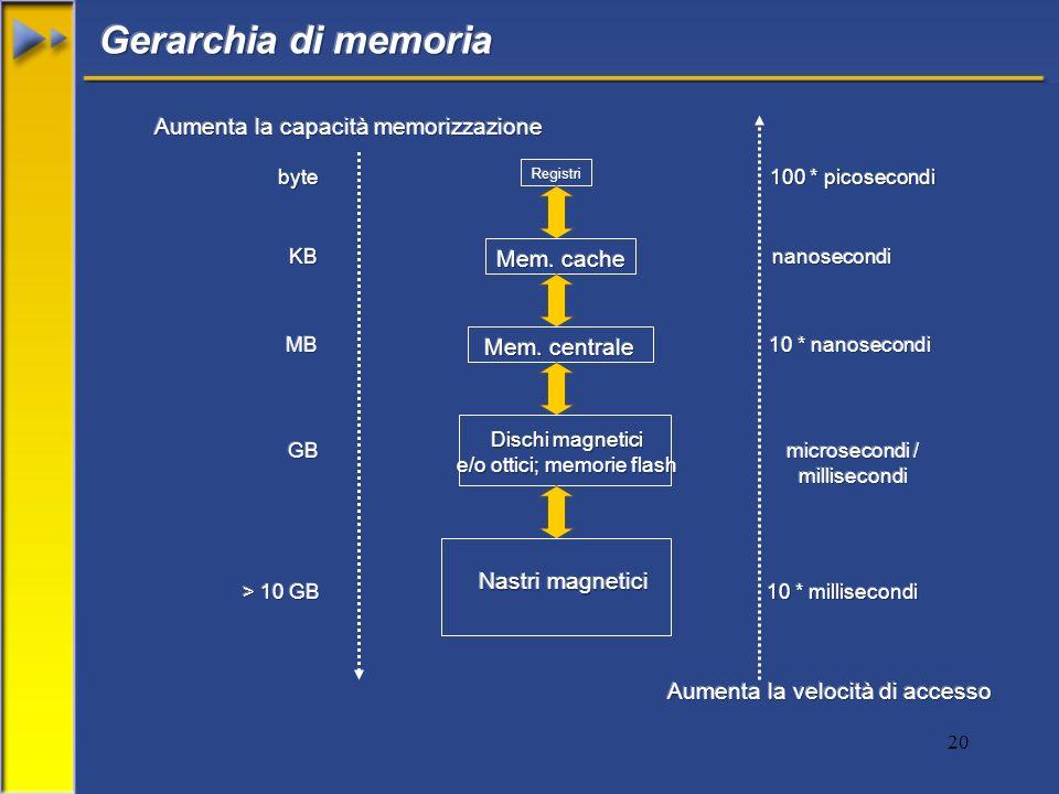 Gerarchia di memoria Aumenta la capacità memorizzazione Mem. cache