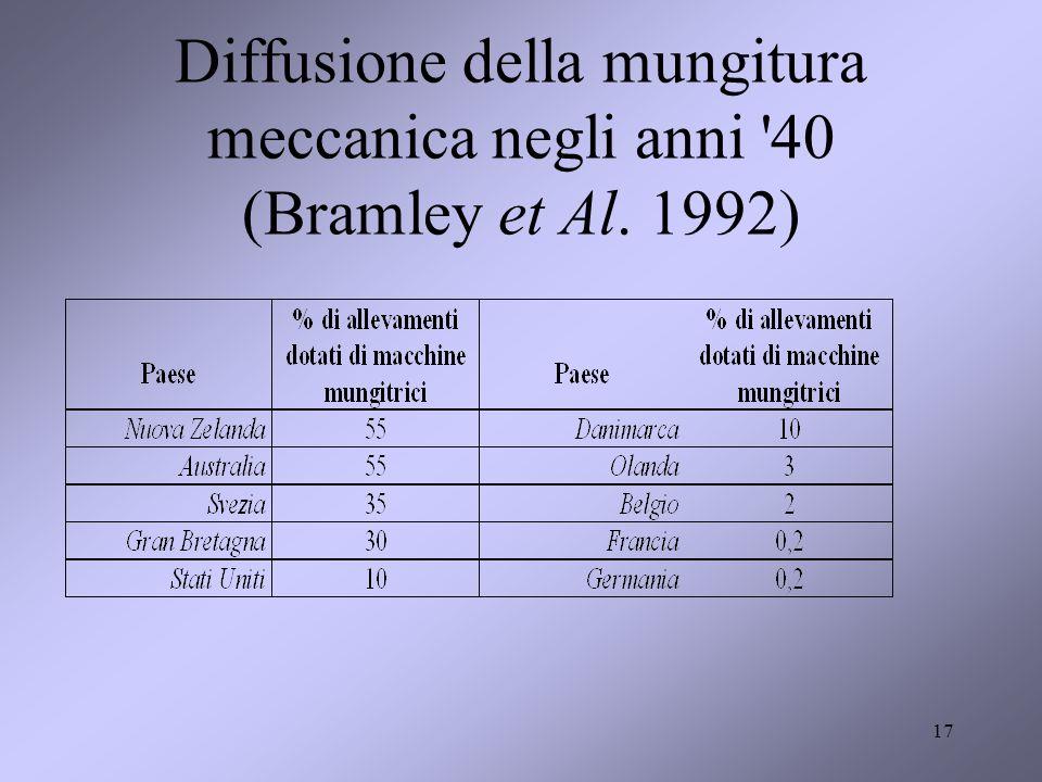 Diffusione della mungitura meccanica negli anni 40 (Bramley et Al