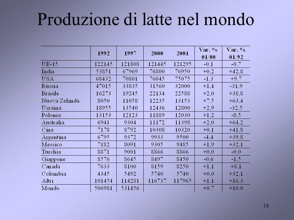 Produzione di latte nel mondo