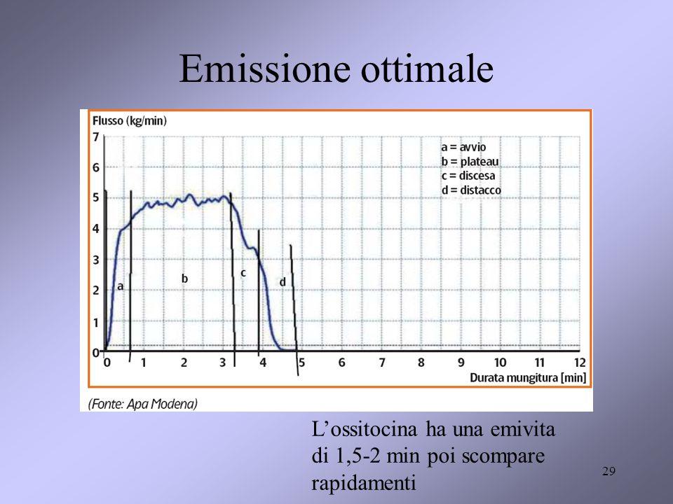 Emissione ottimale L'ossitocina ha una emivita di 1,5-2 min poi scompare rapidamenti