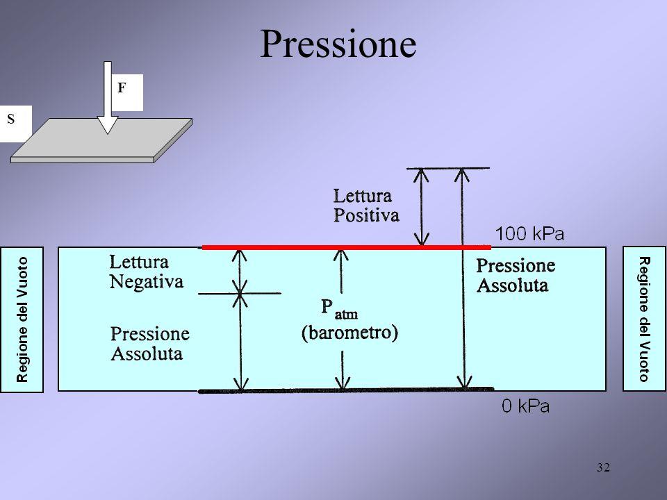 Pressione F S