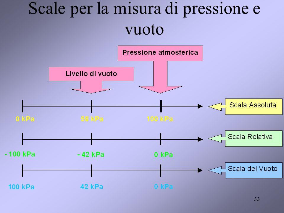 Scale per la misura di pressione e vuoto
