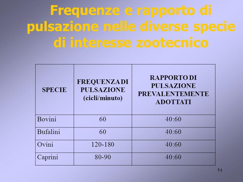 Frequenze e rapporto di pulsazione nelle diverse specie di interesse zootecnico