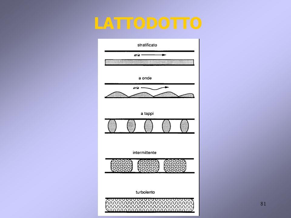 LATTODOTTO