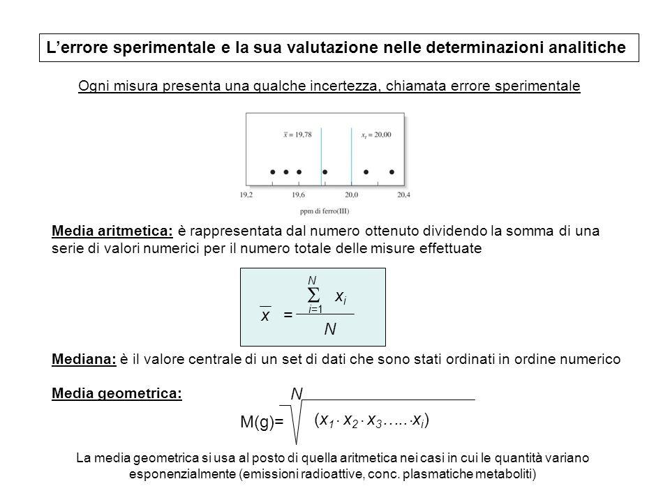 L'errore sperimentale e la sua valutazione nelle determinazioni analitiche
