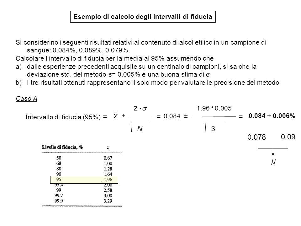 Esempio di calcolo degli intervalli di fiducia