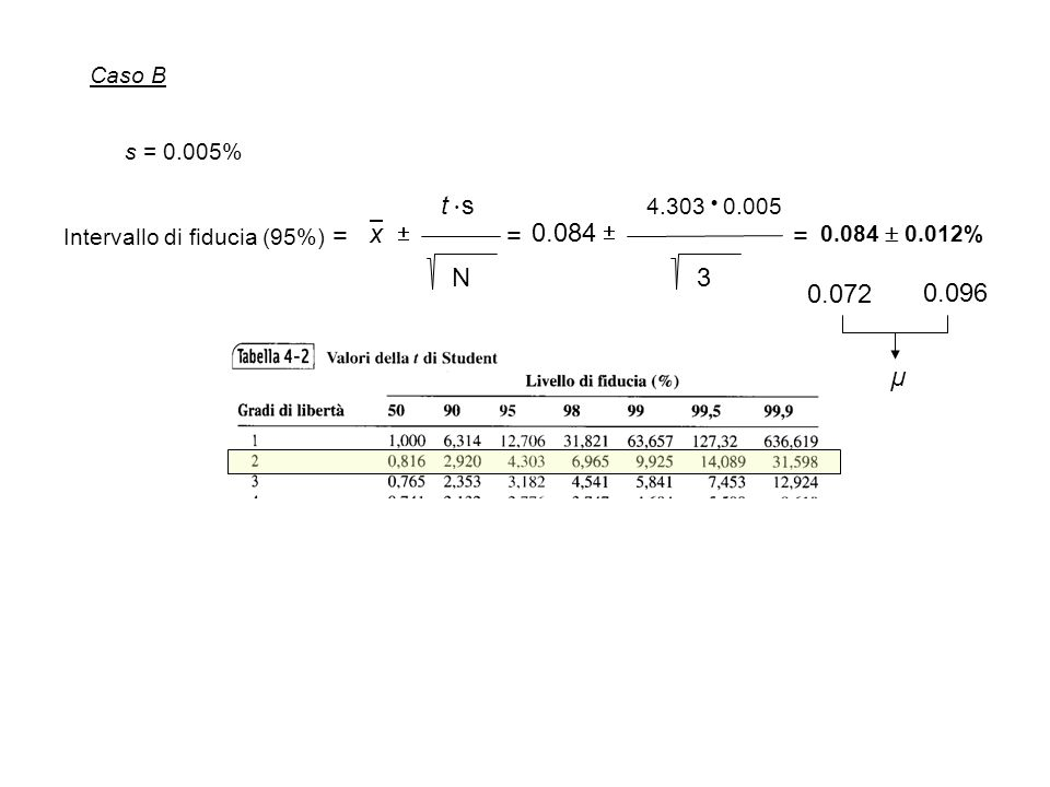Caso B s = 0.005% t  s. 4.303  0.005. Intervallo di fiducia (95%) = x.   = 0.084.  =
