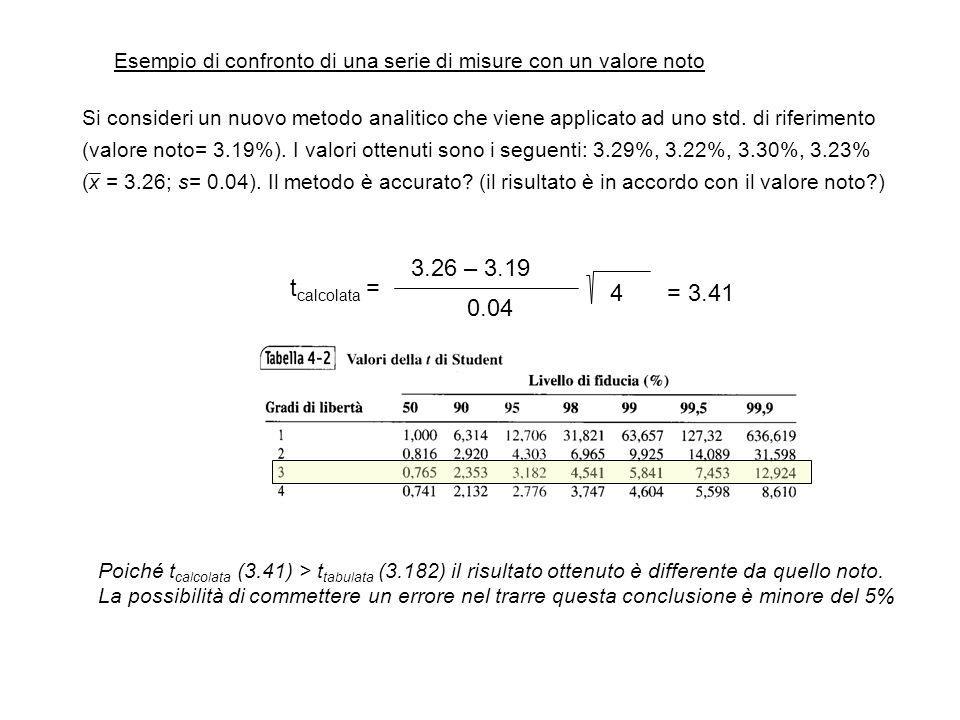 Esempio di confronto di una serie di misure con un valore noto