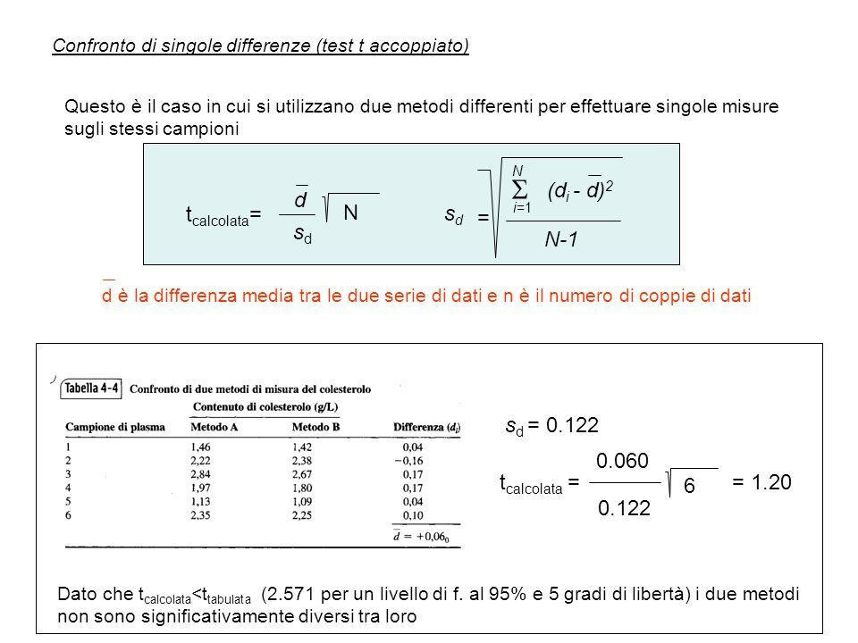  (di - d)2 d tcalcolata= N sd = sd N-1 sd = 0.122 0.060 tcalcolata =