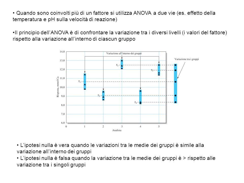 Quando sono coinvolti più di un fattore si utilizza ANOVA a due vie (es. effetto della temperatura e pH sulla velocità di reazione)