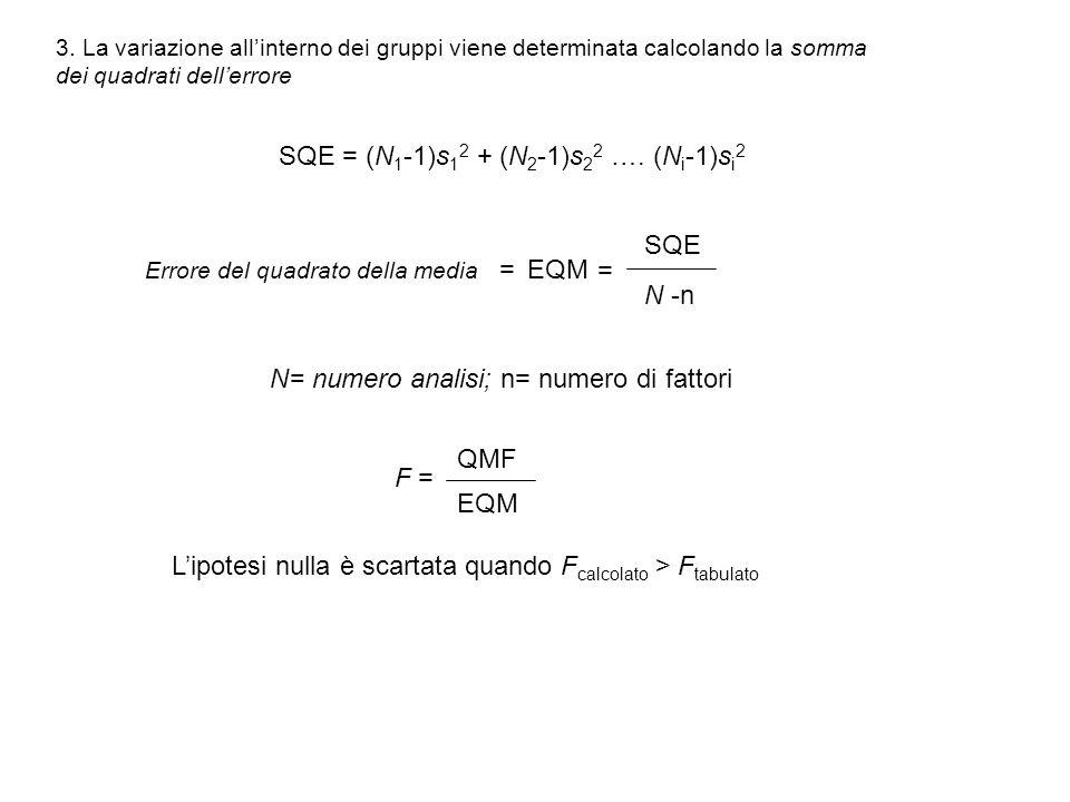 SQE = (N1-1)s12 + (N2-1)s22 …. (Ni-1)si2