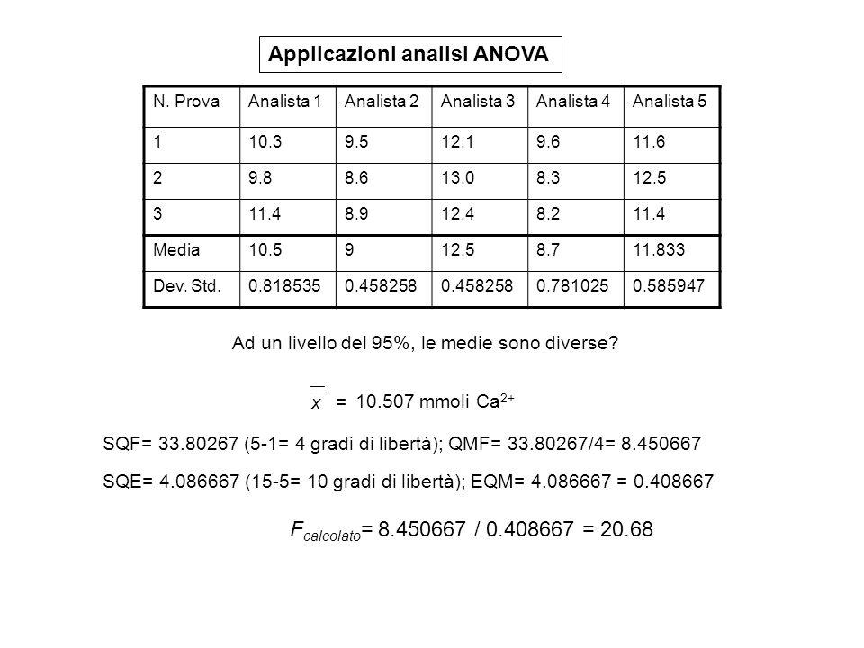 Applicazioni analisi ANOVA