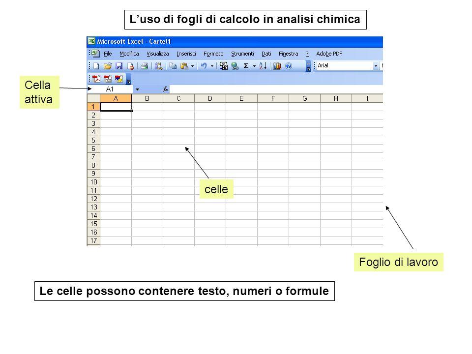 L'uso di fogli di calcolo in analisi chimica