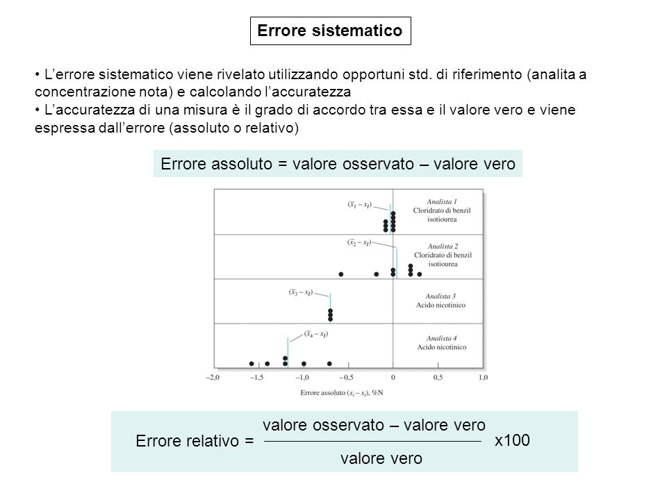 Errore assoluto = valore osservato – valore vero