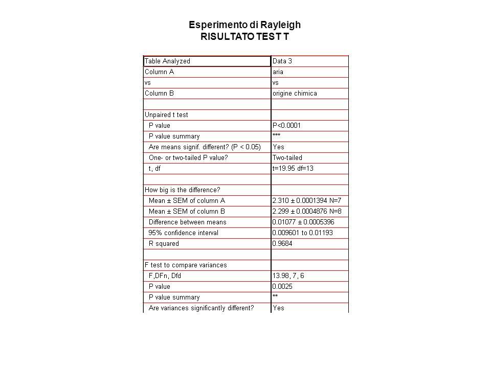 Esperimento di Rayleigh