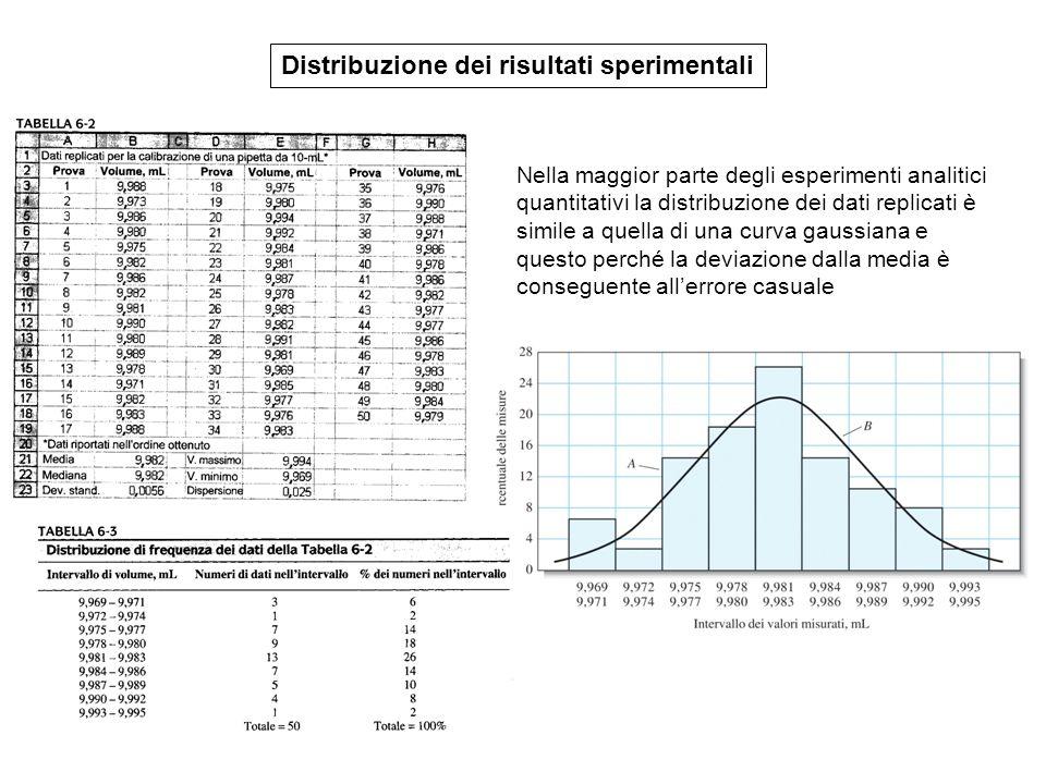 Distribuzione dei risultati sperimentali