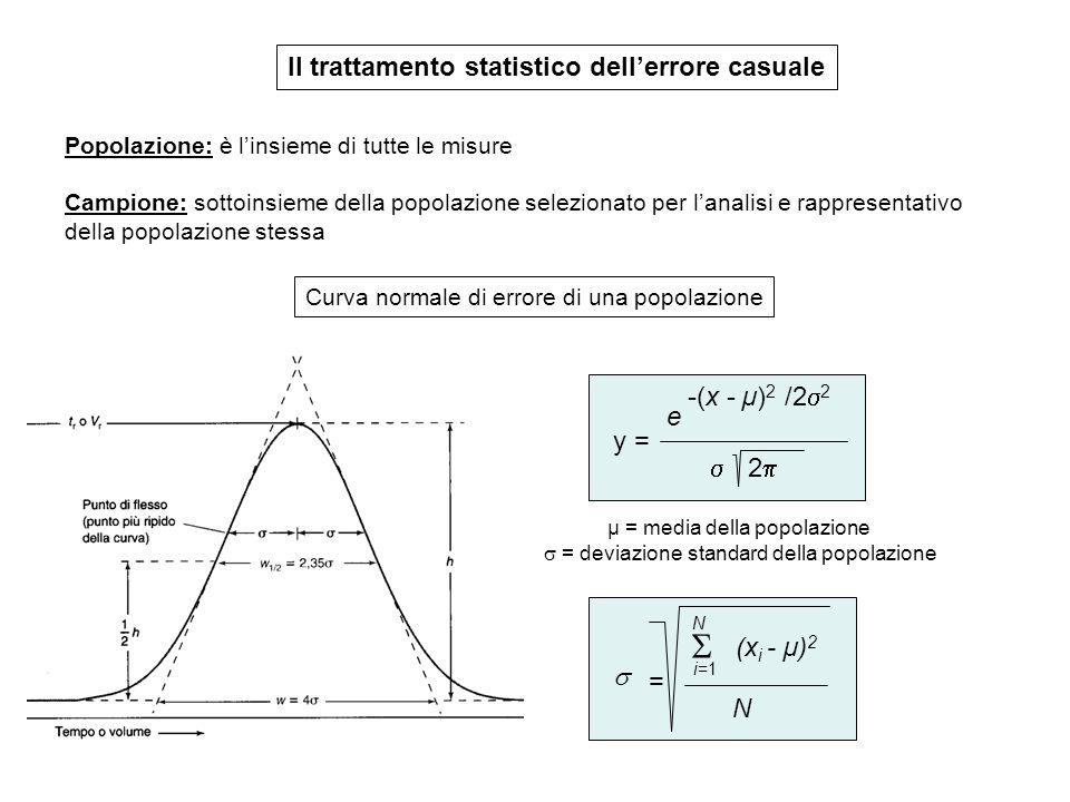  Il trattamento statistico dell'errore casuale -(x - µ)2 /22 e y =