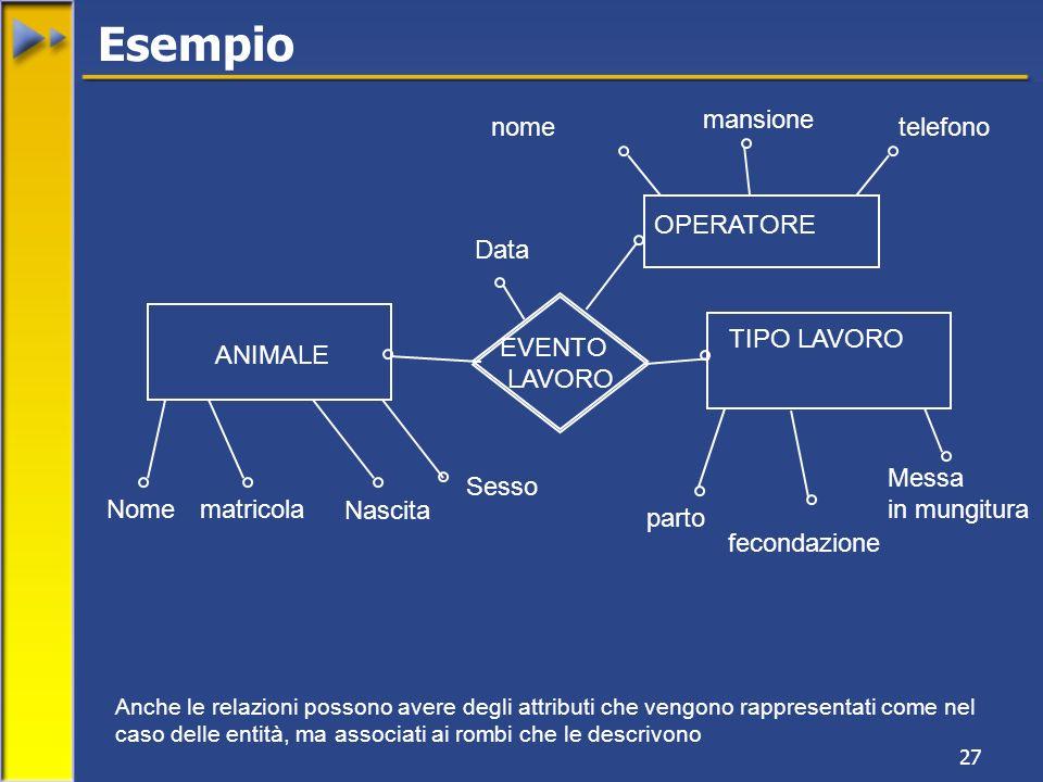 Esempio mansione nome telefono OPERATORE Data TIPO LAVORO EVENTO
