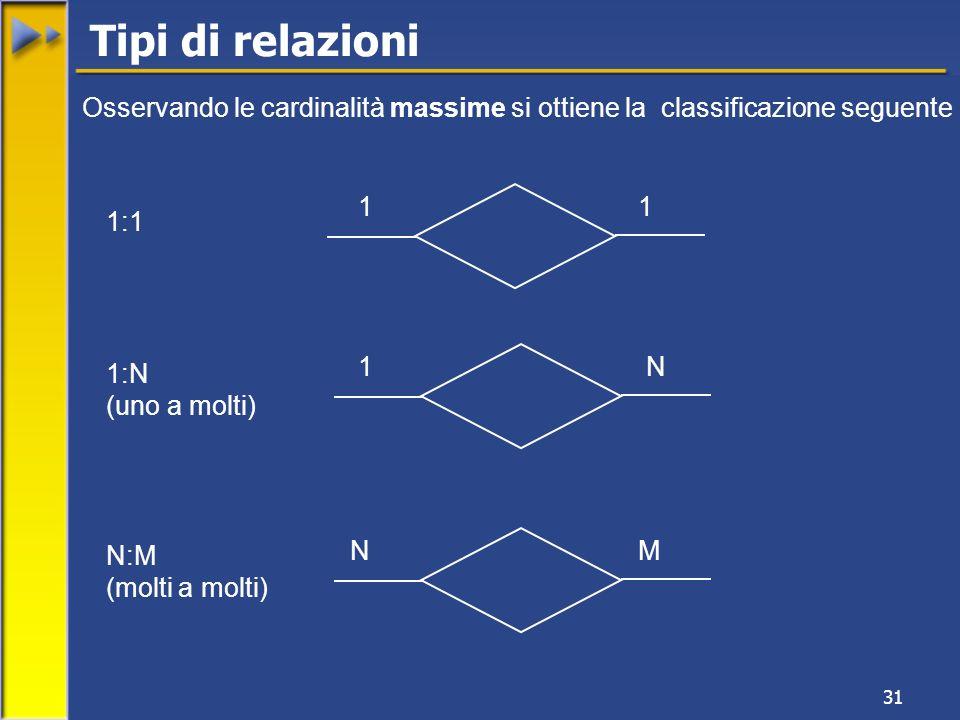 Tipi di relazioni Osservando le cardinalità massime si ottiene la classificazione seguente. 1. 1.