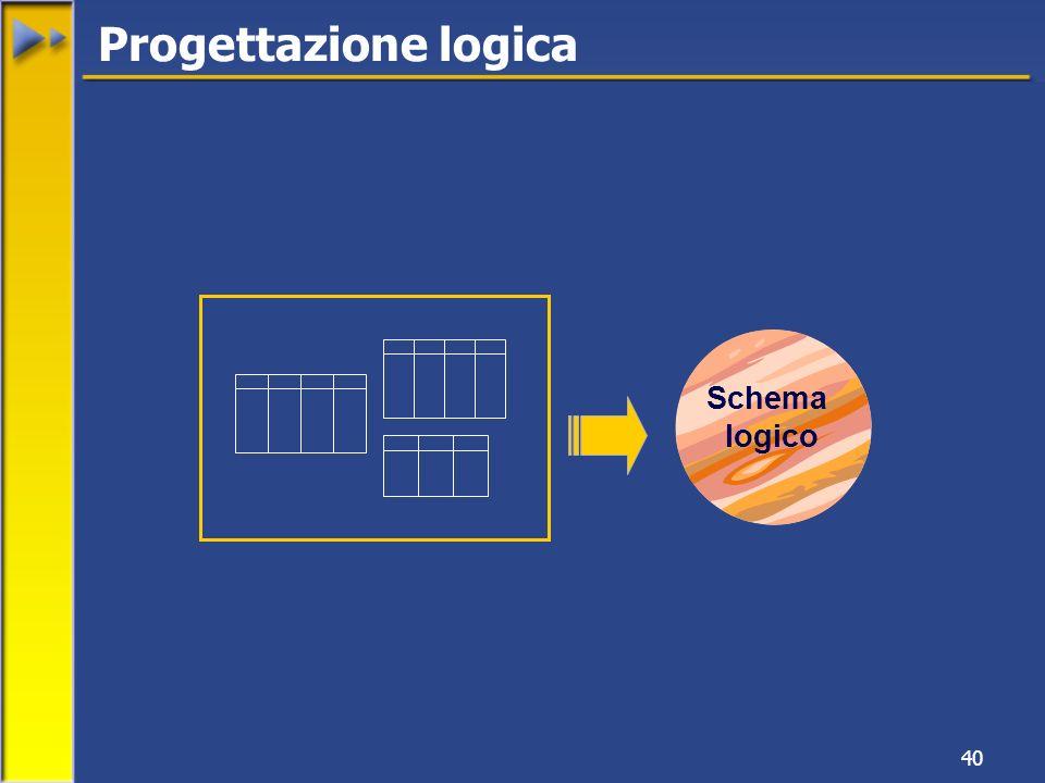 Progettazione logica Schema logico