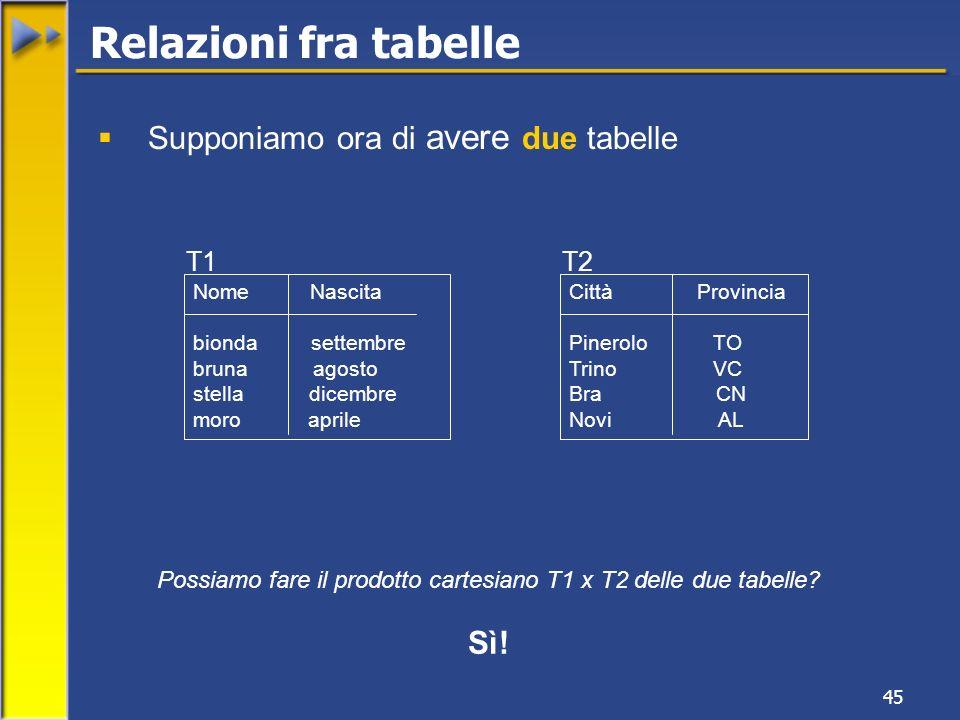 Possiamo fare il prodotto cartesiano T1 x T2 delle due tabelle