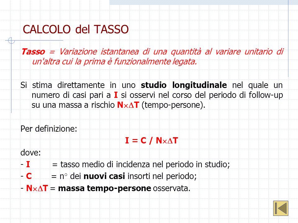 CALCOLO del TASSO Tasso = Variazione istantanea di una quantità al variare unitario di un altra cui la prima è funzionalmente legata.