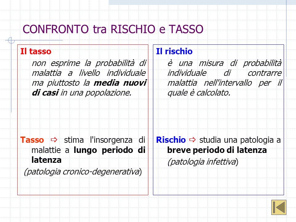 CONFRONTO tra RISCHIO e TASSO