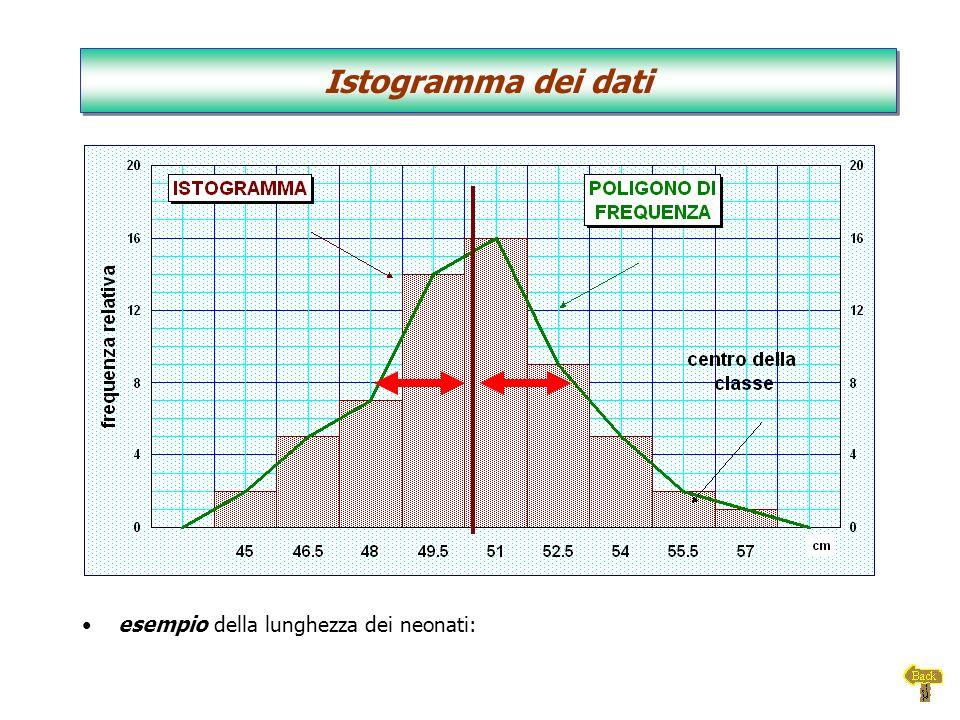 Istogramma dei dati esempio della lunghezza dei neonati: