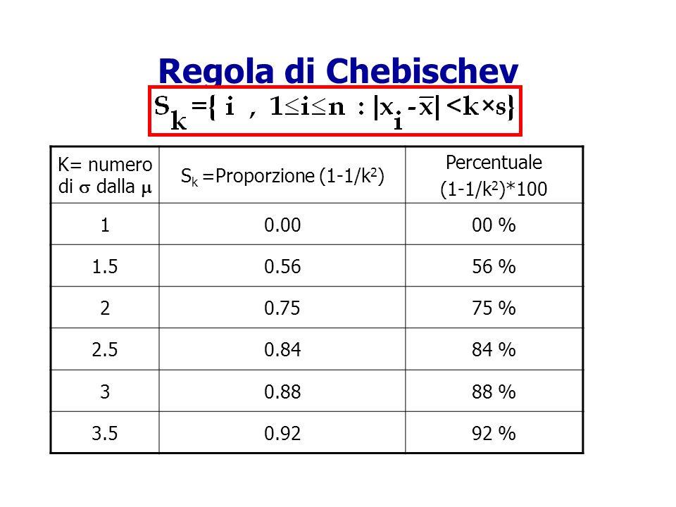 Regola di Chebischev K= numero di s dalla m Sk =Proporzione (1-1/k2)