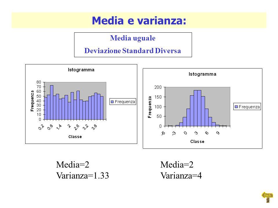 Deviazione Standard Diversa