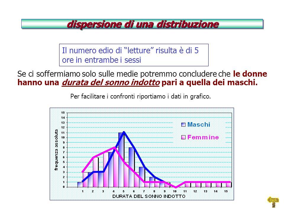 dispersione di una distribuzione