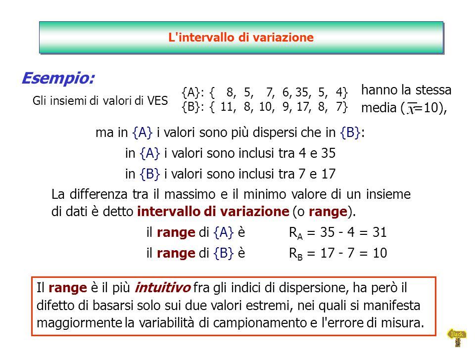 L intervallo di variazione