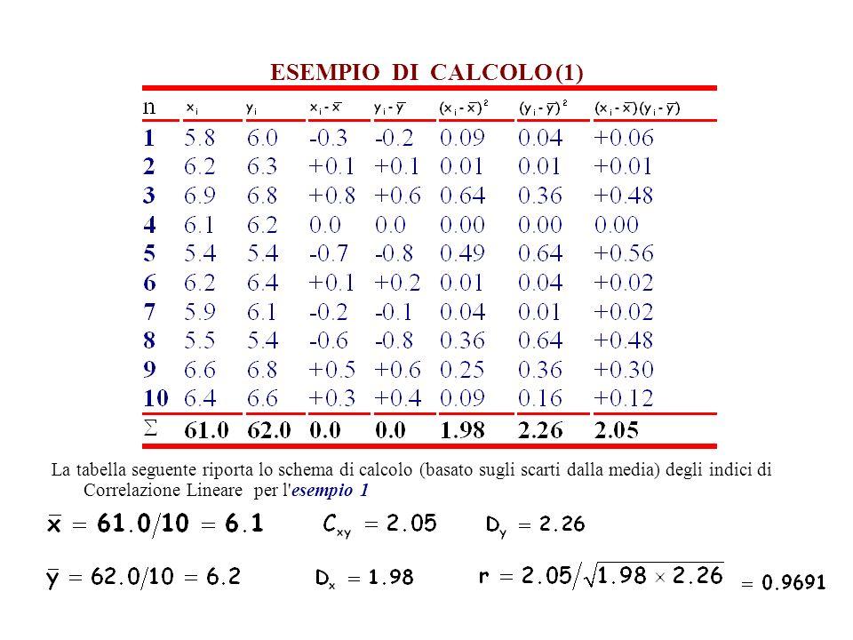 ESEMPIO DI CALCOLO (1)