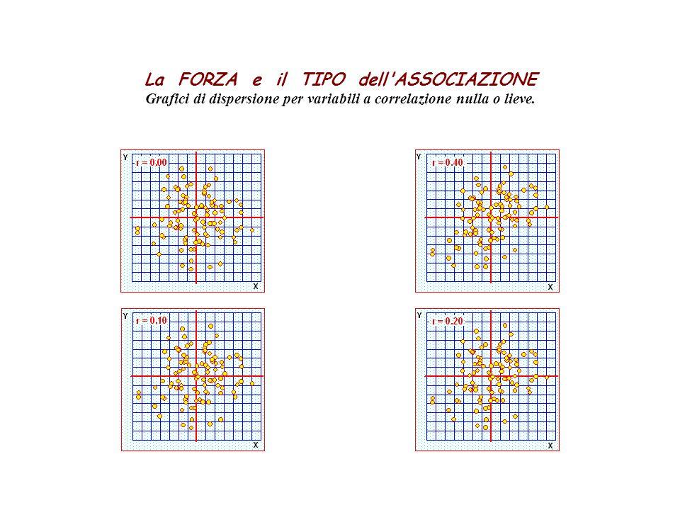 La FORZA e il TIPO dell ASSOCIAZIONE Grafici di dispersione per variabili a correlazione nulla o lieve.