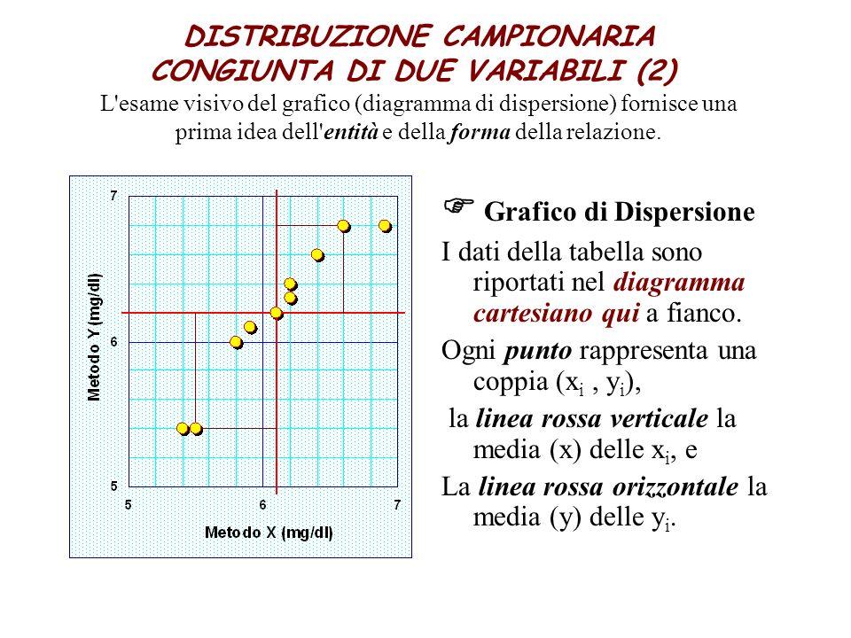 F Grafico di Dispersione