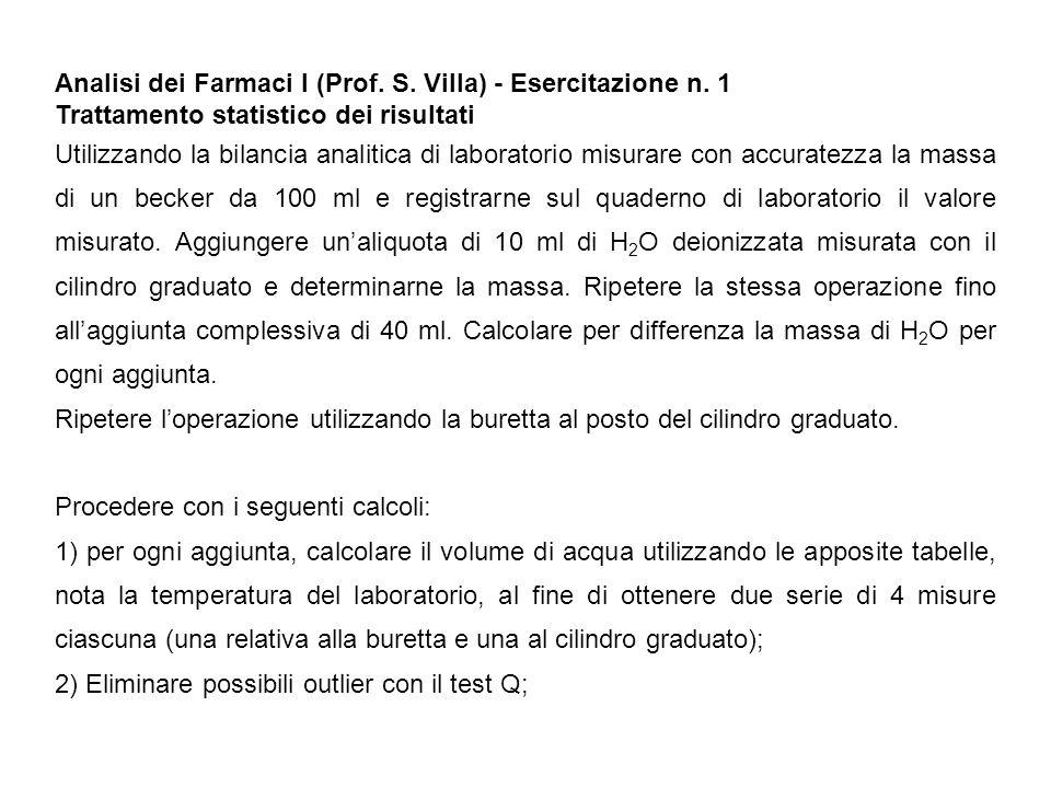 Analisi dei Farmaci I (Prof. S. Villa) - Esercitazione n. 1