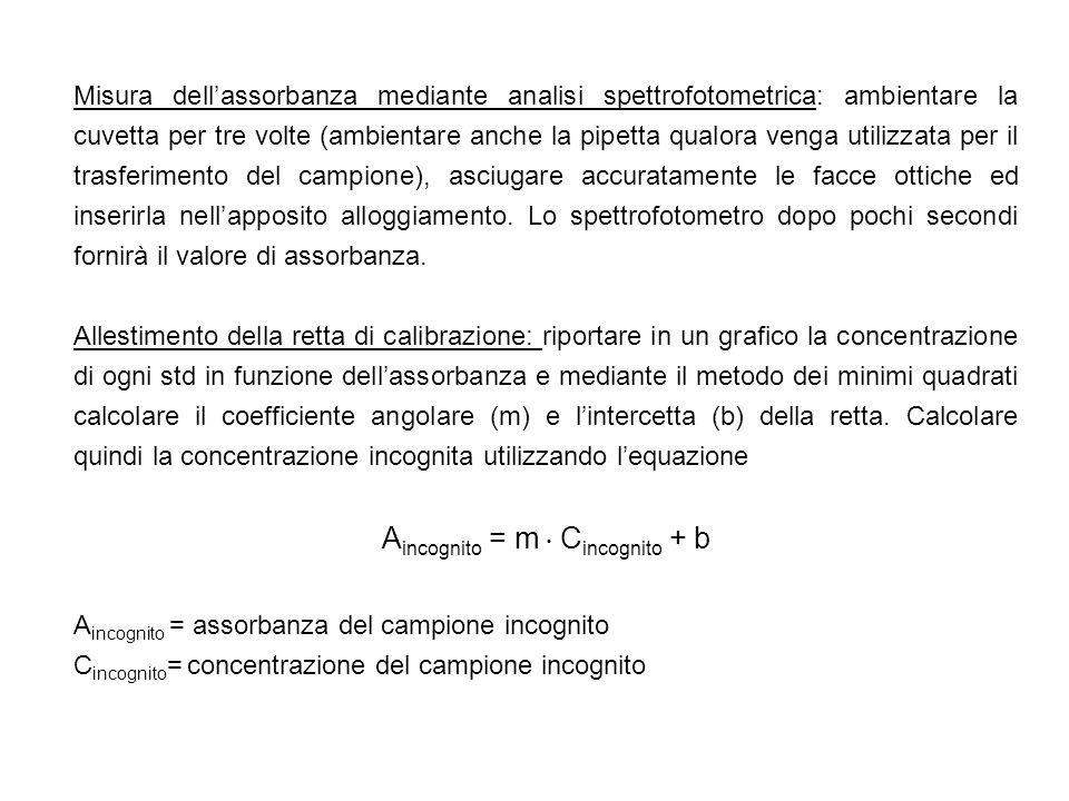 Aincognito = m  Cincognito + b