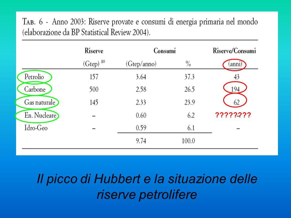 Il picco di Hubbert e la situazione delle riserve petrolifere