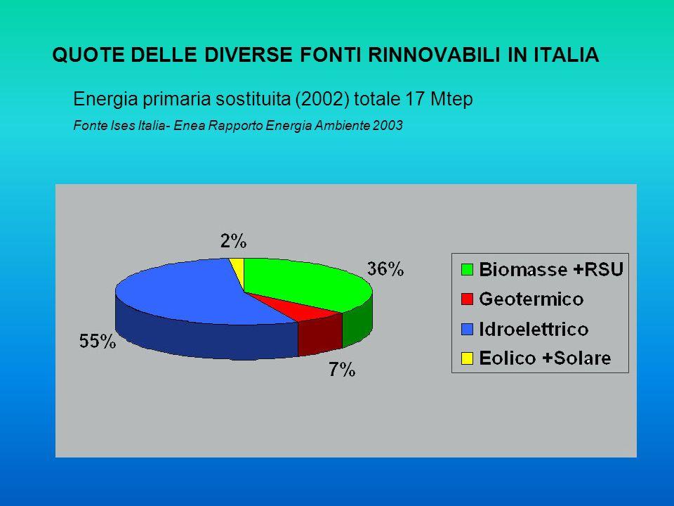 QUOTE DELLE DIVERSE FONTI RINNOVABILI IN ITALIA