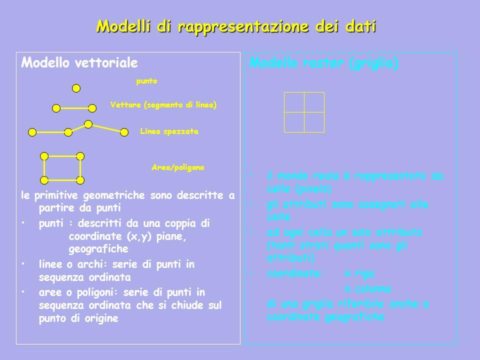 Modelli di rappresentazione dei dati