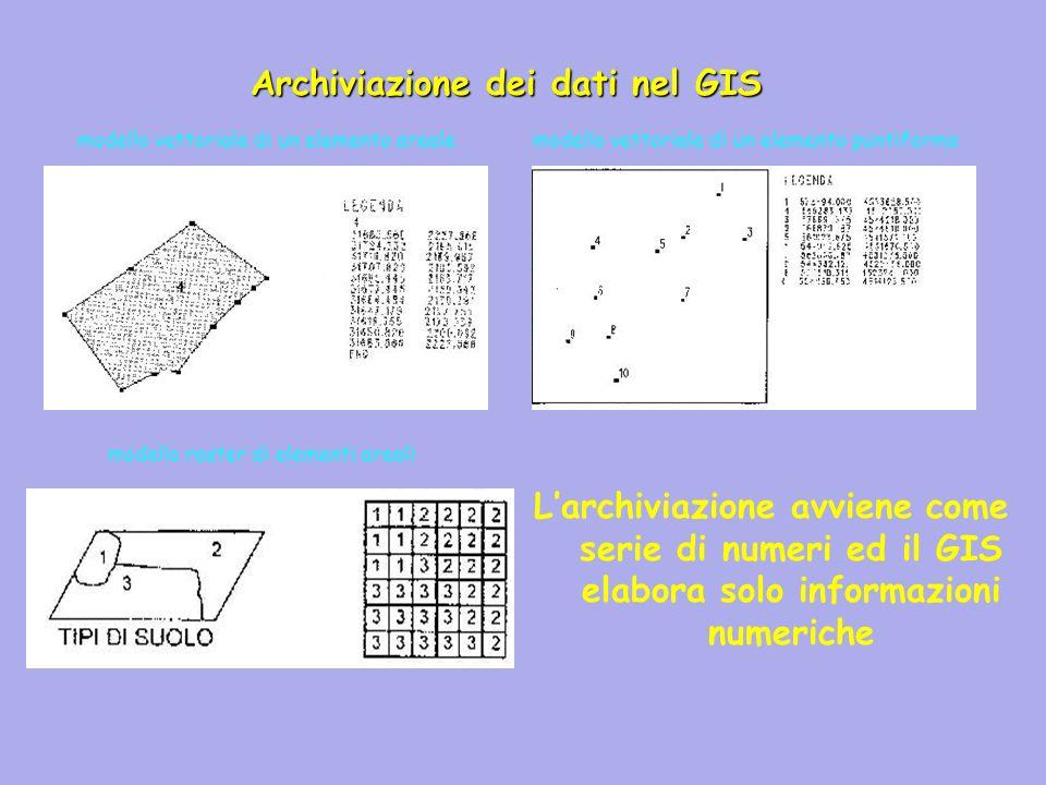 Archiviazione dei dati nel GIS