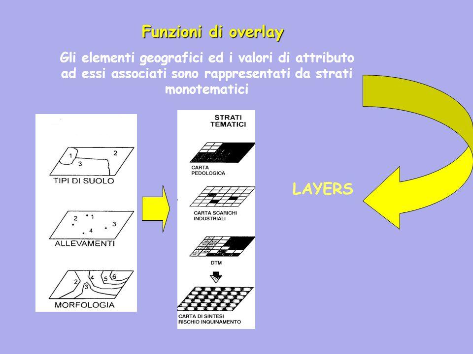 Funzioni di overlay LAYERS