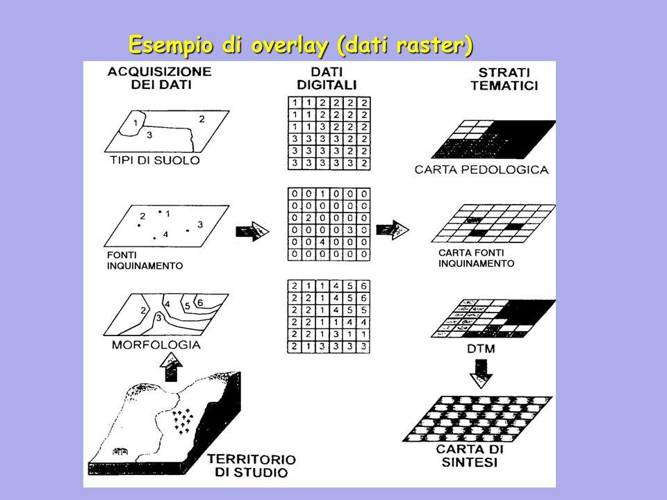 Esempio di overlay (dati raster)