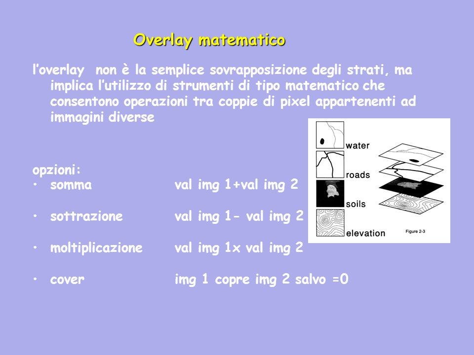 Overlay matematico