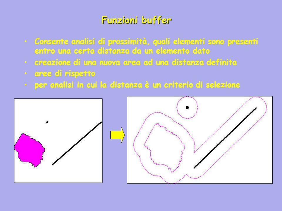 Funzioni buffer Consente analisi di prossimità, quali elementi sono presenti entro una certa distanza da un elemento dato.