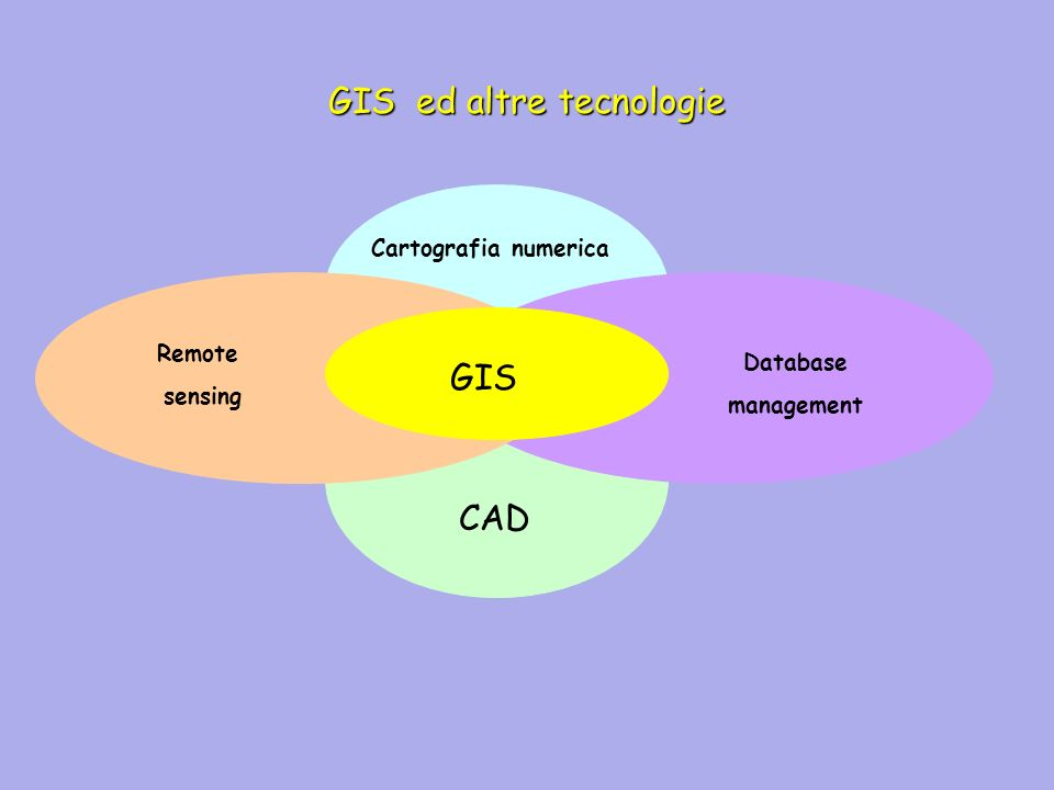 GIS ed altre tecnologie