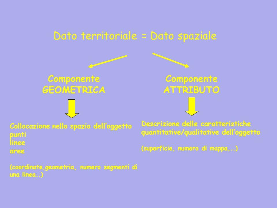 Dato territoriale = Dato spaziale