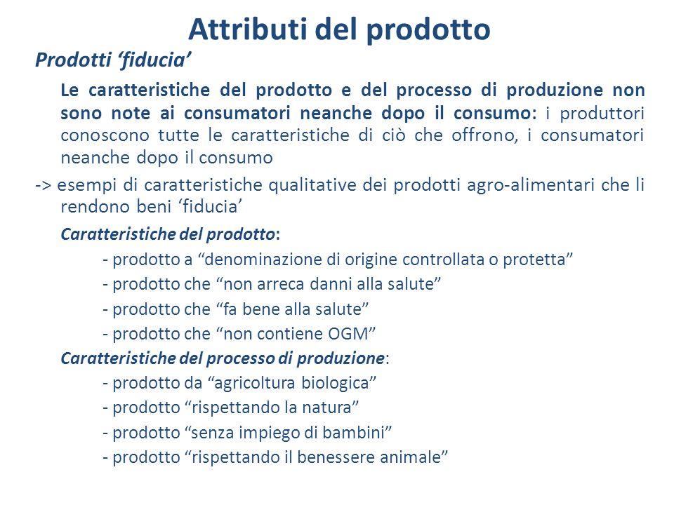Attributi del prodotto