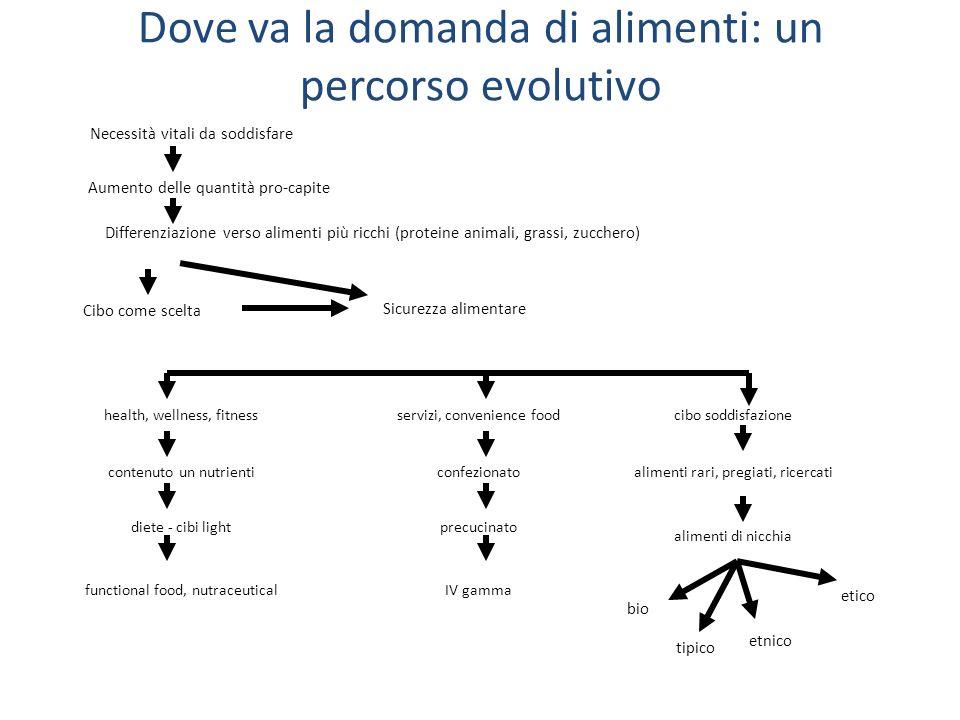 Dove va la domanda di alimenti: un percorso evolutivo